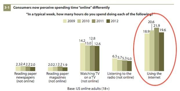 forrester-online-survey