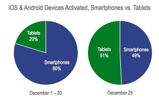 tabletsvssmartphonesxmas2012-12-28-12-3