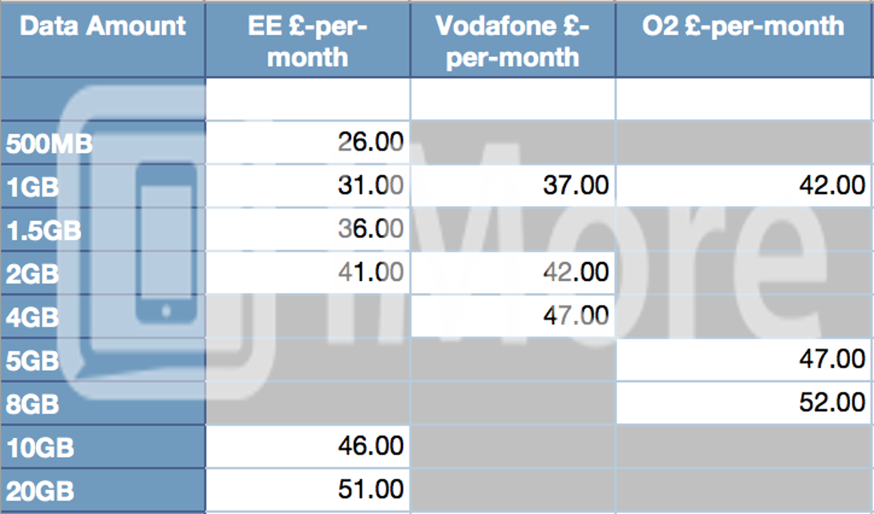 UK 4G Pricing