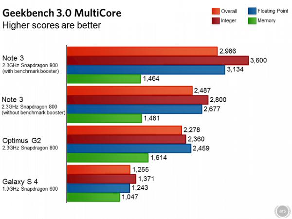 Note-3-vs-G2-benchmarks