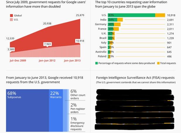 google-transparency-report-nov-2013-1384435376