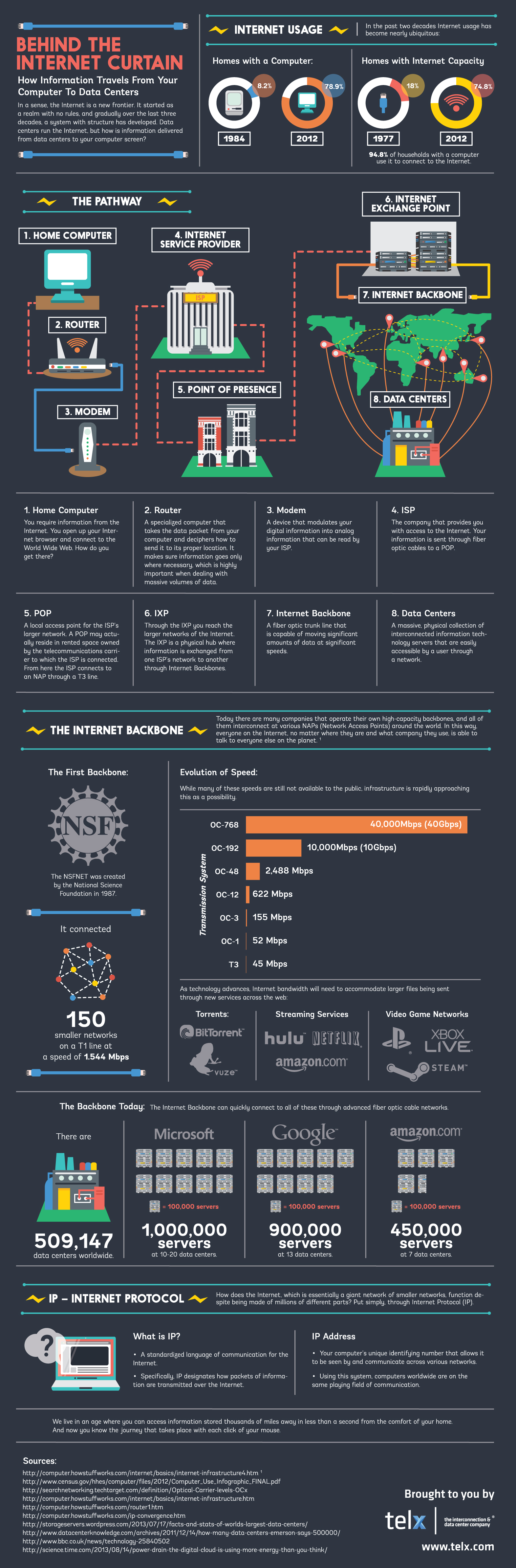 Telx-Behind-the-Internet-Curtain-Infographic