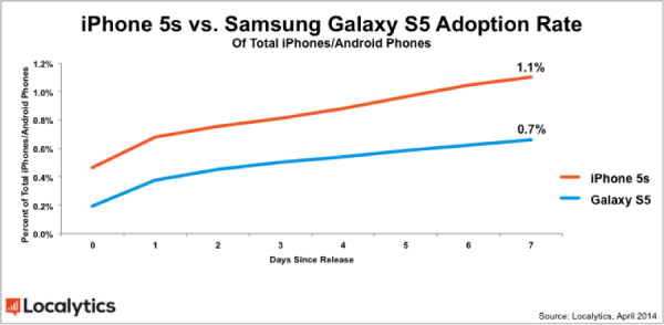 The Samsung Galaxy S5 makes up 0.7 percent of all Android ...