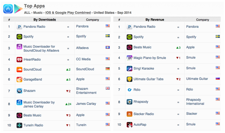 Pandora and Spotify Lead App Store Music Rankings as Beats Continues