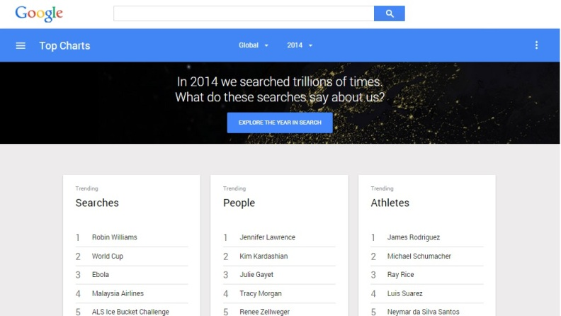 google-trends-top-search-terms-2014-792x4461