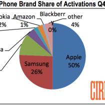 cirp_phone_brand_share_of_activations_q4_2014-630x4201