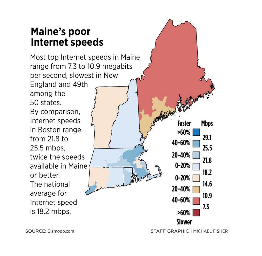 MainePoorSpeeds