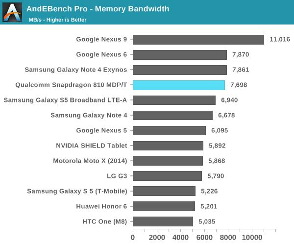 Snapdragon 810 Memory Bandwidth Test