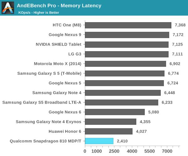Snapdragon 810 Memory Latency Test