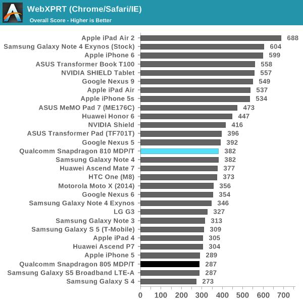 Snapdragon 810 WebXPRT test