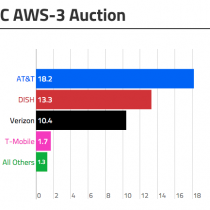 fcc_aws3_auction1