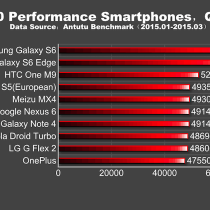 Top-10-Performance-Smartphones1
