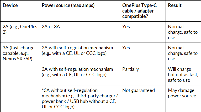 OnePlus USB Type C cable table