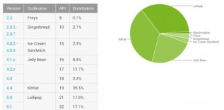 android-distribution-february-2016-630x352-1