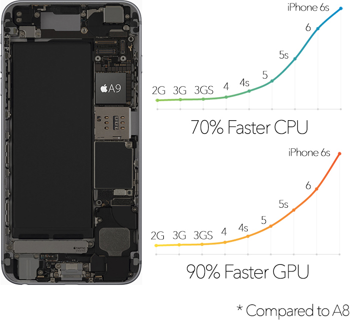 iPhone-6s-A9-vs-A8-charts