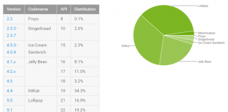 Lollipop is now the most-used version of Android, Marshmallow up to 2