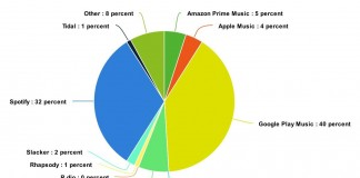 Streaming music? Google is where it's at