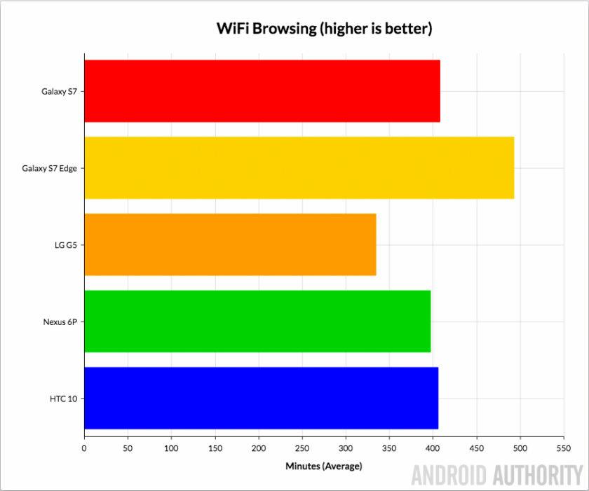 Galaxy-S7-S7-Edge-HTC-10-LG-G5-Nexus-6P-Battery-WiFi-Browsing