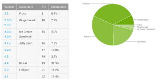 Marshmallow's share jumps to 7.5% in latest Android distribution numbers