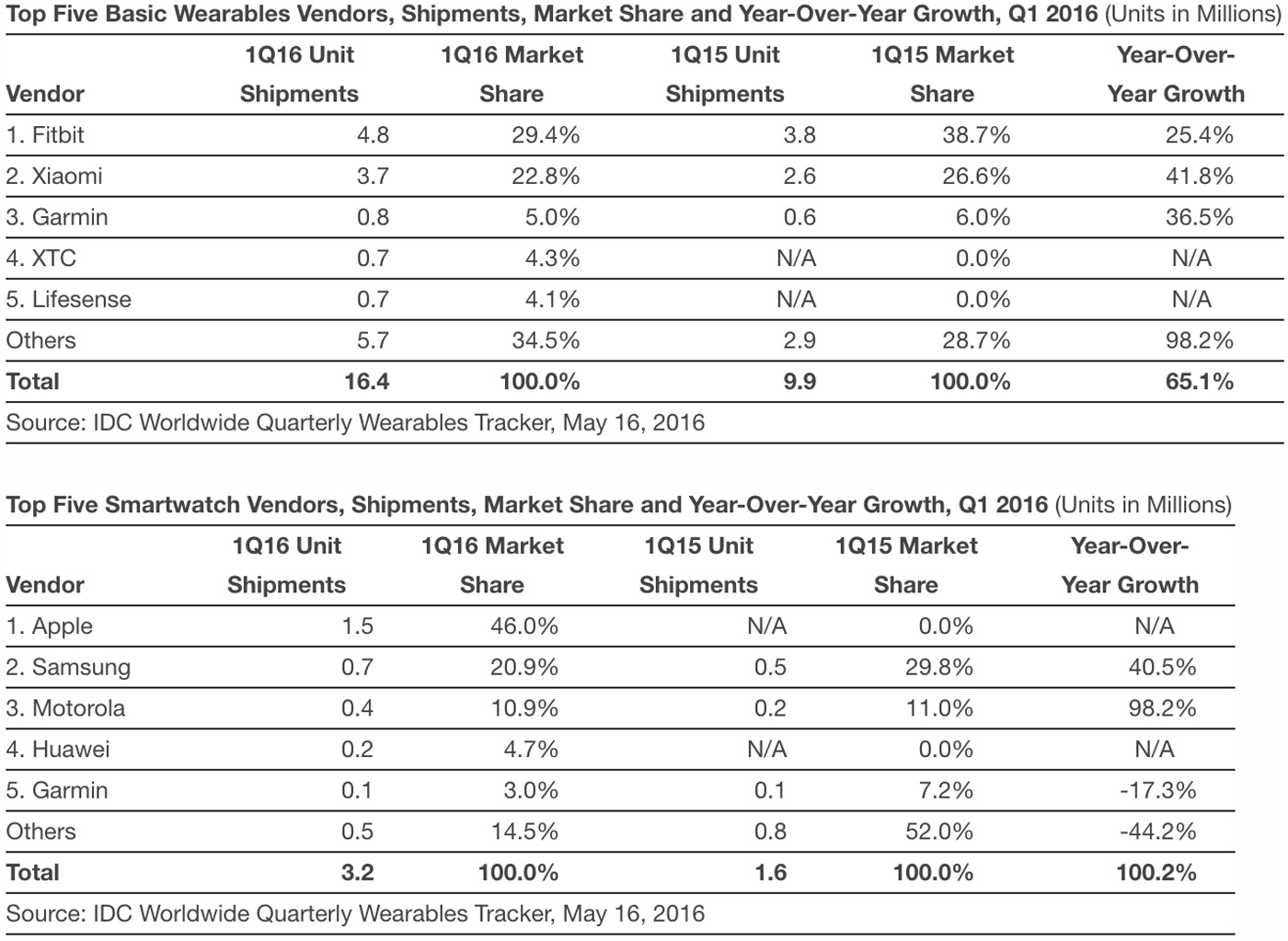 Wearable market share in Q1 2016