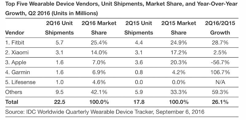 apple watch sales 2