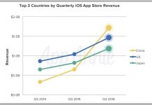 China 'Shatters' Records and Overtakes U.S. in App Store Revenue by 15% Margin