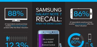 No lasting damage: Samsung users stay loyal after Note 7 recall [Infographic]