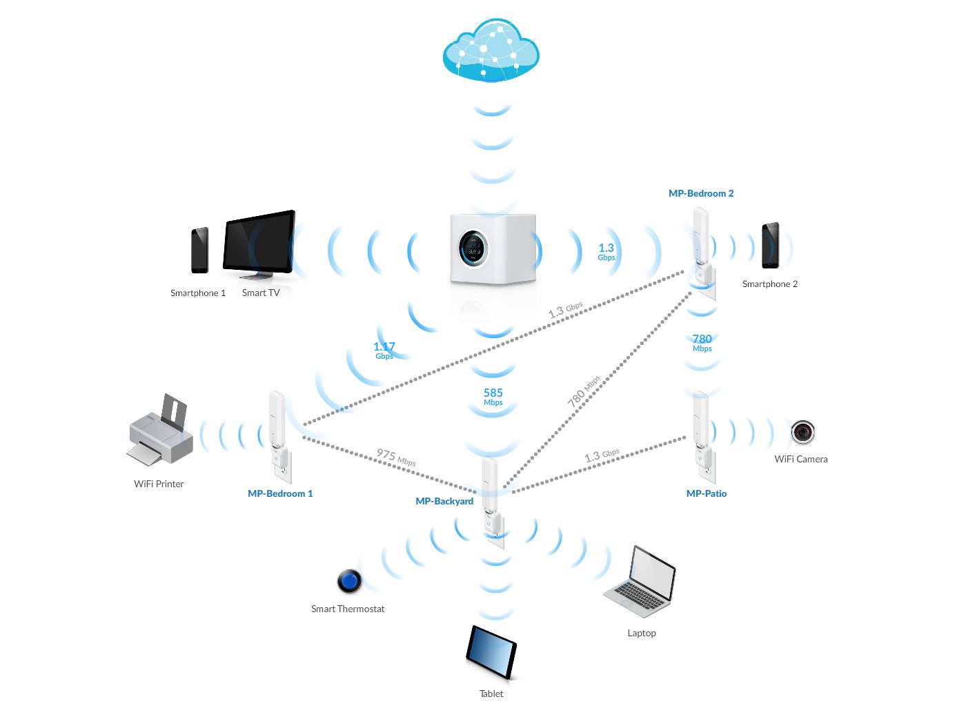 amplifi_static_image_diagram_02
