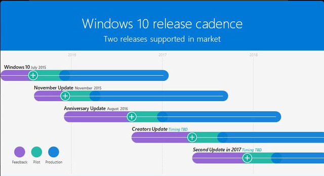 Microsoft confirms arrival of Windows 10 Redstone 3 in late 2017