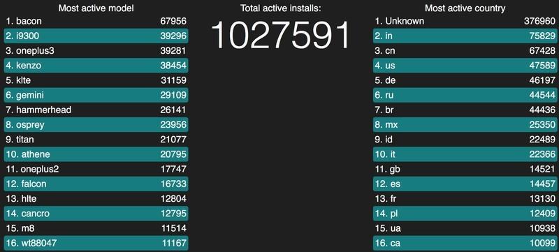lineageos-statistics-screen.jpg?itok=7dj