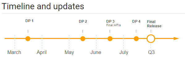 android-o-dev-preview-timeline.png?itok=