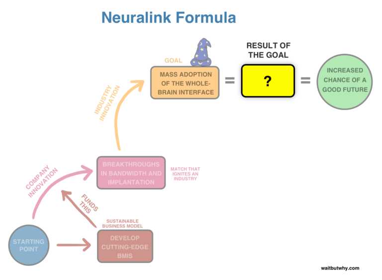 Neuralink Formula - Wait but Why