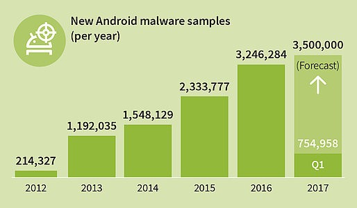 gdata_infographic_mmwr_q1_17_new_android