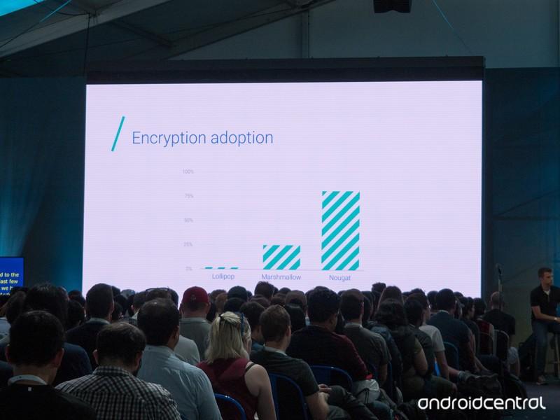 android-encryption-adoption-google-io-20