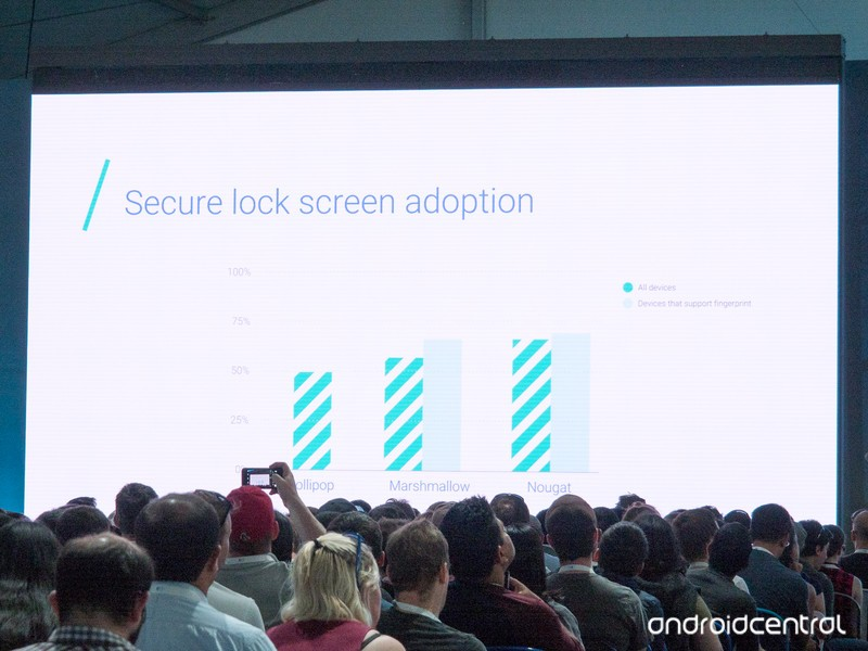 android-lock-screen-adoption-google-io-2