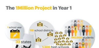 Sprint's 1Million Project connects 180,000 students to a free device and service