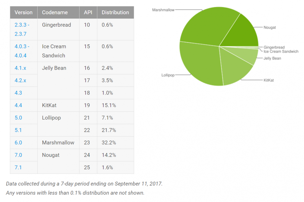 Over 15% of all Android phones now run Nougat