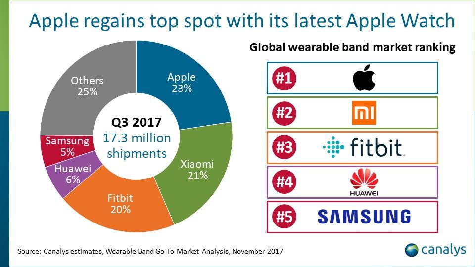 Apple Retakes Top Spot in Global Wearables Market