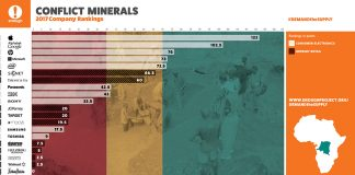 Apple Ranked as 'Clear Leader' in its Efforts to Source Conflict-Free Minerals From Supply Chain