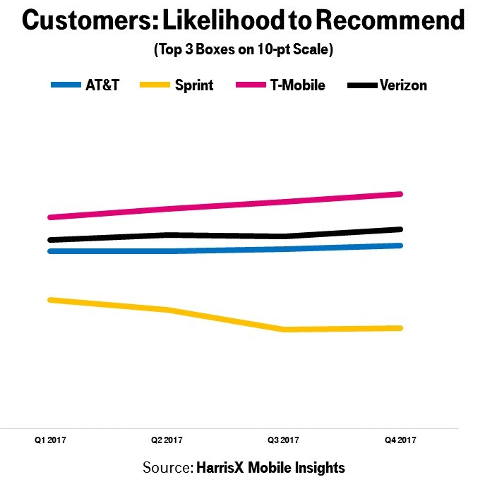 t-mobile-recommend-2017.jpg?itok=f0EuF39