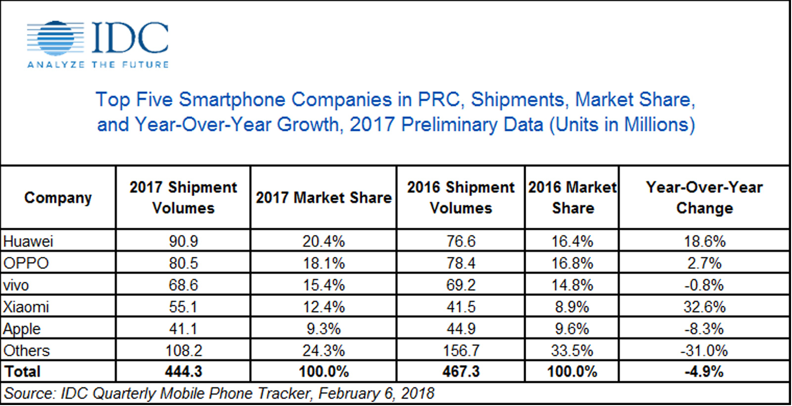 China smartphone market share in 2017