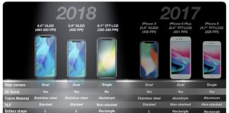 KGI: Apple Could Ship 100 Million Units of New 6.1-inch LCD iPhone, Replacing iPhone 8 and 8 Plus in 2018 Device Line-up
