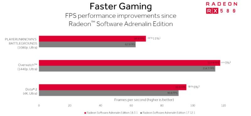 Radeon 18.3.1 FPS improvements