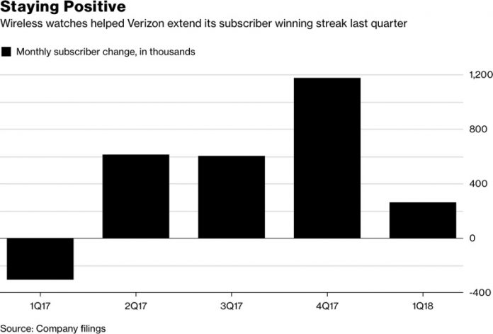 Apple Watch Boosts Verizon Activations Amid Phone and Tablet Subscriber Loss