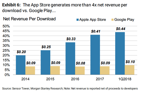 google-play-app-store-revenue-per-downlo