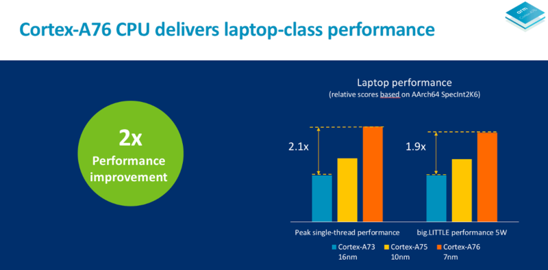 arm-cortex-a76-laptop-performance-slide.
