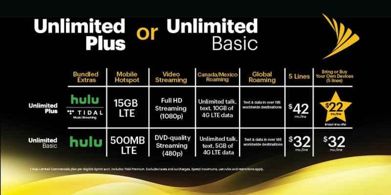 sprint-unlimited-plus-vs-unlimited-basic
