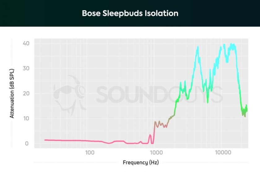 A chart showing the noise isolating properties of the Bose Sleepbuds.