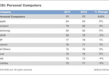 Apple Devices Earn Highest Customer Satisfaction Score Among PC and Tablet Makers