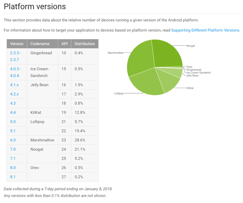 android-distribution-jan18.png?itok=WfRM